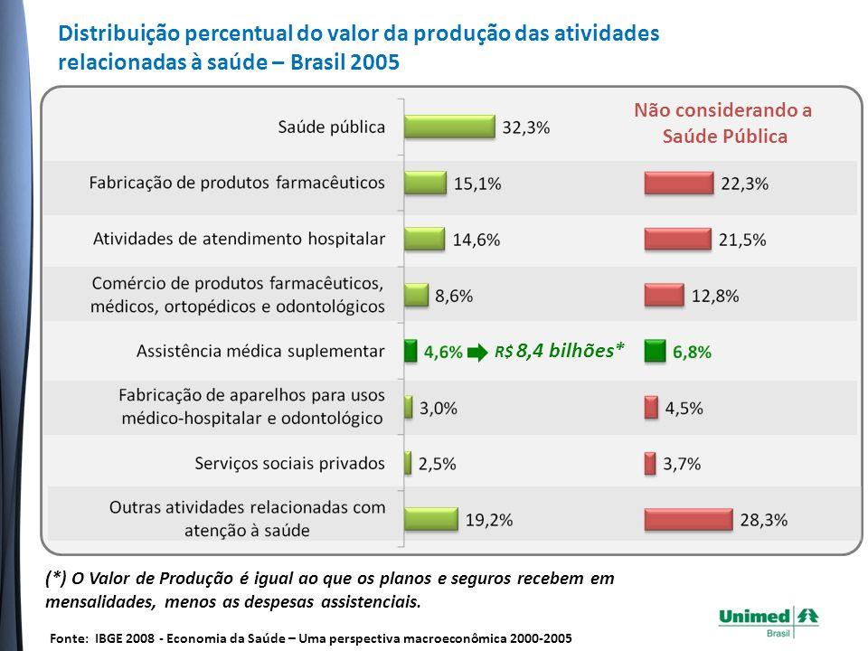 O Setor de Assistência Médica Suplementar consumiu em 2005 R$4,2 bilhões em bens e serviços para gerar a sua atividade final.