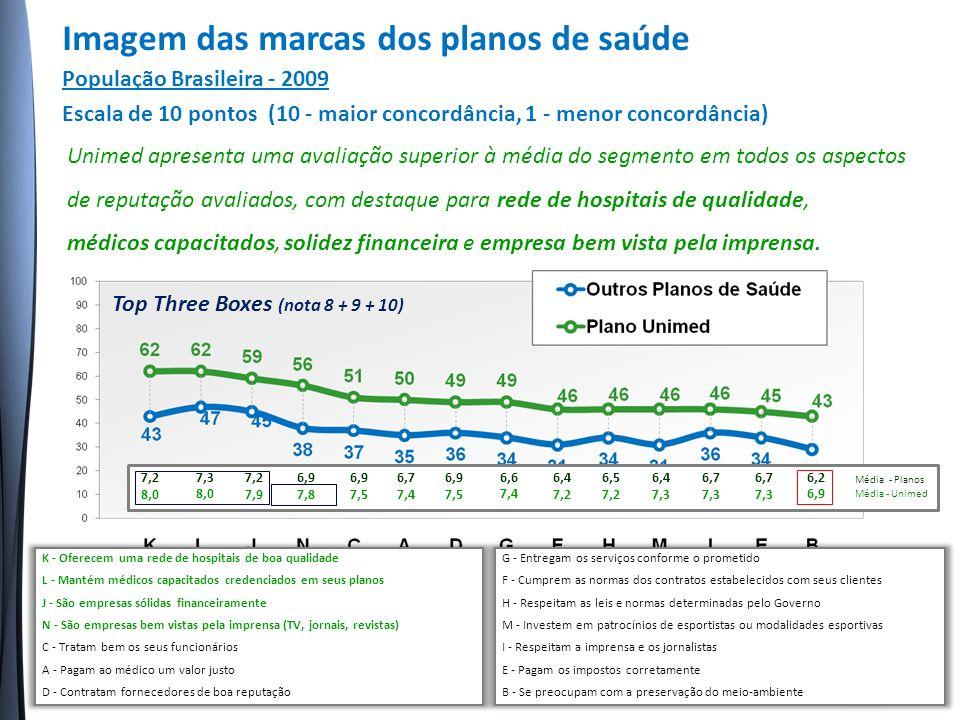 Unimed apresenta uma avaliação superior à média do segmento em todos os aspectos de reputação avaliados, com destaque para rede de hospitais de qualidade, médicos capacitados, solidez financeira e empresa bem vista pela imprensa.