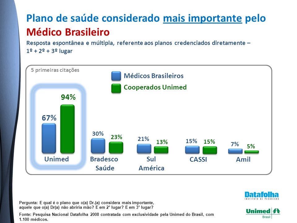 Plano de saúde que o Médico Brasileiro mais gosta de trabalhar - 2009 Resposta espontânea e única, referente aos planos credenciados diretamente Fonte: Pesquisa Nacional Datafolha 2008 contratada com exclusividade pela Unimed do Brasil, com 1.100 médicos.