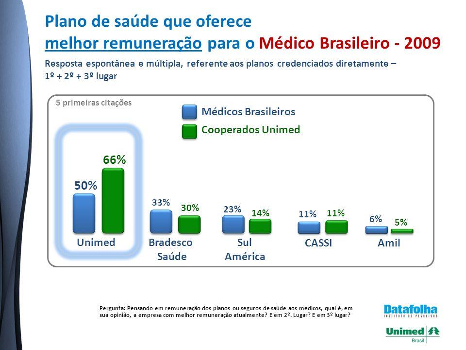 Fonte: Pesquisa Nacional Datafolha 2008 contratada com exclusividade pela Unimed do Brasil, com 1.100 médicos.