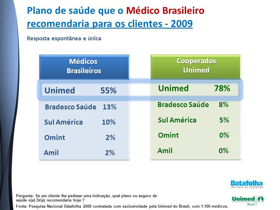 Plano de saúde que o Médico Brasileiro recomendaria para os clientes - 2009 Resposta espontânea e única Pergunta: Se um cliente lhe pedisse uma indicação, qual plano ou seguro de saúde o(a) Dr(a) recomendaria hoje .