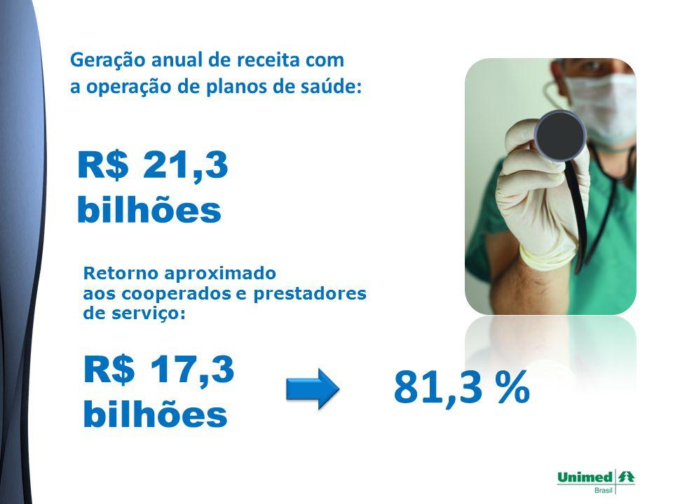 Eventos e Despesas assistenciais do Sistema Unimed 2008 Fonte: Área de Informações Estratégicas da Unimed do Brasil, com base na análise de 269 arquivos SIP s de Unimeds.