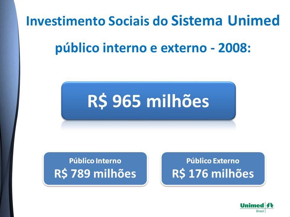 Investimento Sociais do Sistema Unimed público interno e externo - 2008: Público Externo R$ 176 milhões Público Externo R$ 176 milhões Público Interno R$ 789 milhões Público Interno R$ 789 milhões