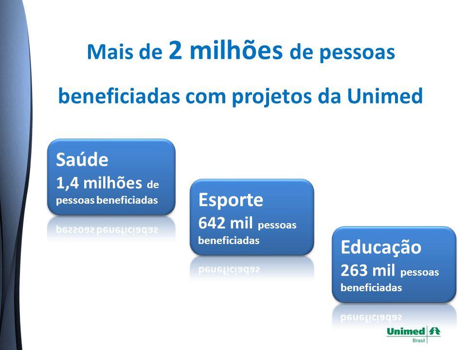 Mais de 2 milhões de pessoas beneficiadas com projetos da Unimed