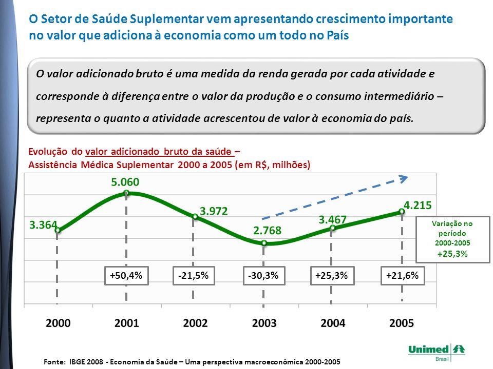 Evolução do valor adicionado bruto da saúde – Assistência Médica Suplementar 2000 a 2005 (em R$, milhões) +50,4%-21,5%-30,3%+25,3%+21,6% Variação no período 2000-2005 +25,3% Fonte: IBGE 2008 - Economia da Saúde – Uma perspectiva macroeconômica 2000-2005 O valor adicionado bruto é uma medida da renda gerada por cada atividade e corresponde à diferença entre o valor da produção e o consumo intermediário – representa o quanto a atividade acrescentou de valor à economia do país.