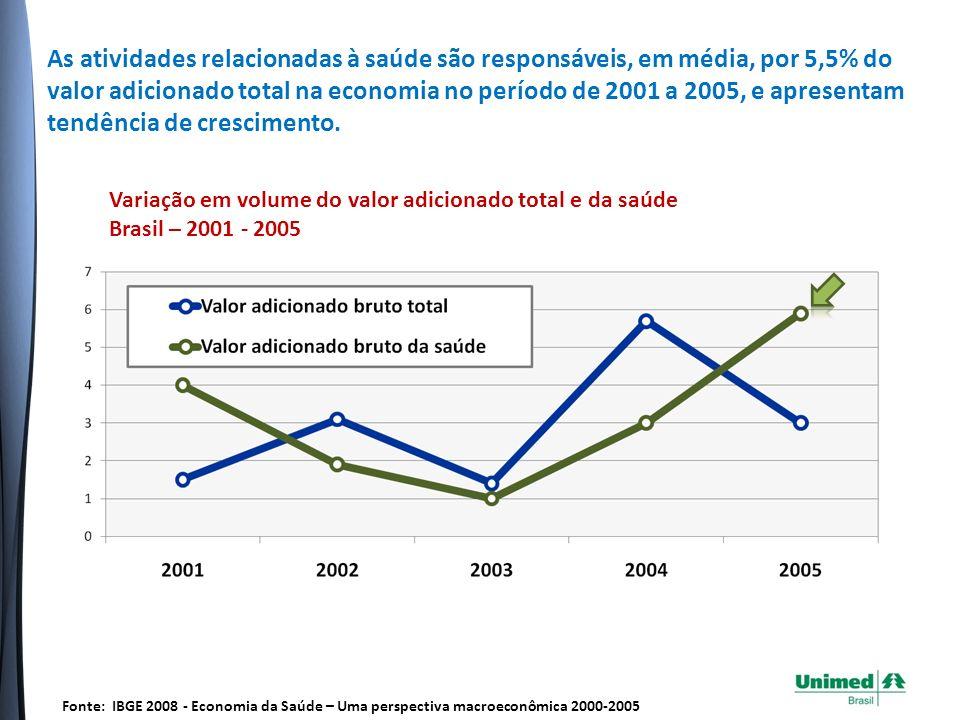 A Saúde Suplementar vem adicionando, acumulativamente, maior valor adicionado à economia do que a Saúde Pública.