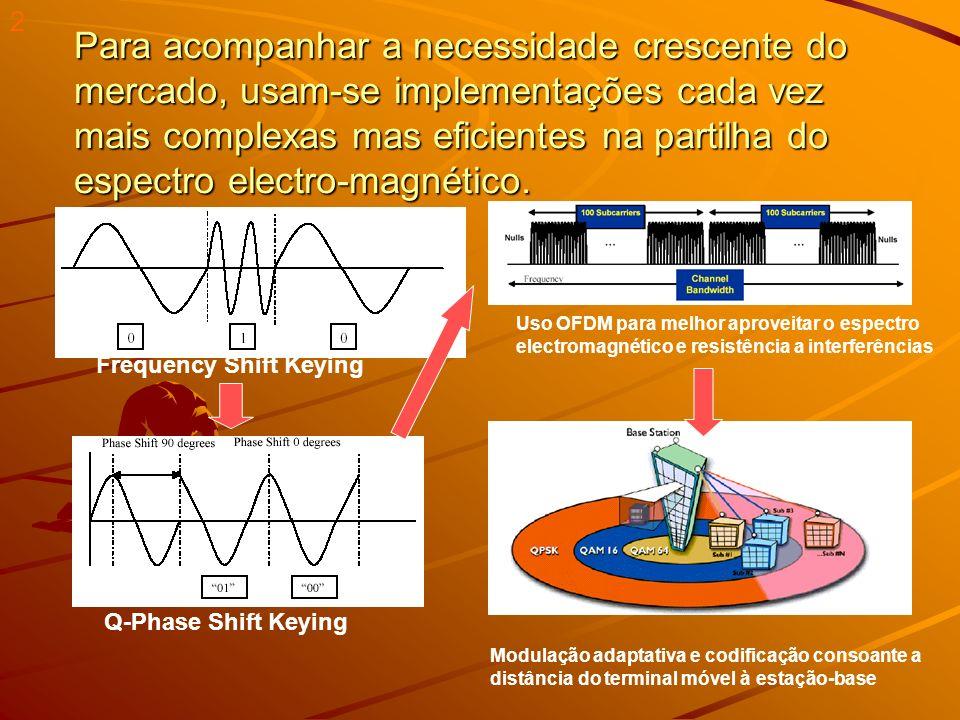 Wireless –Wire: Fio/Cabo –Less: Sem –Qualquer tipo de conexão para transmissão de dados sem cabos Exemplo: –Controles Remotos (1º.)