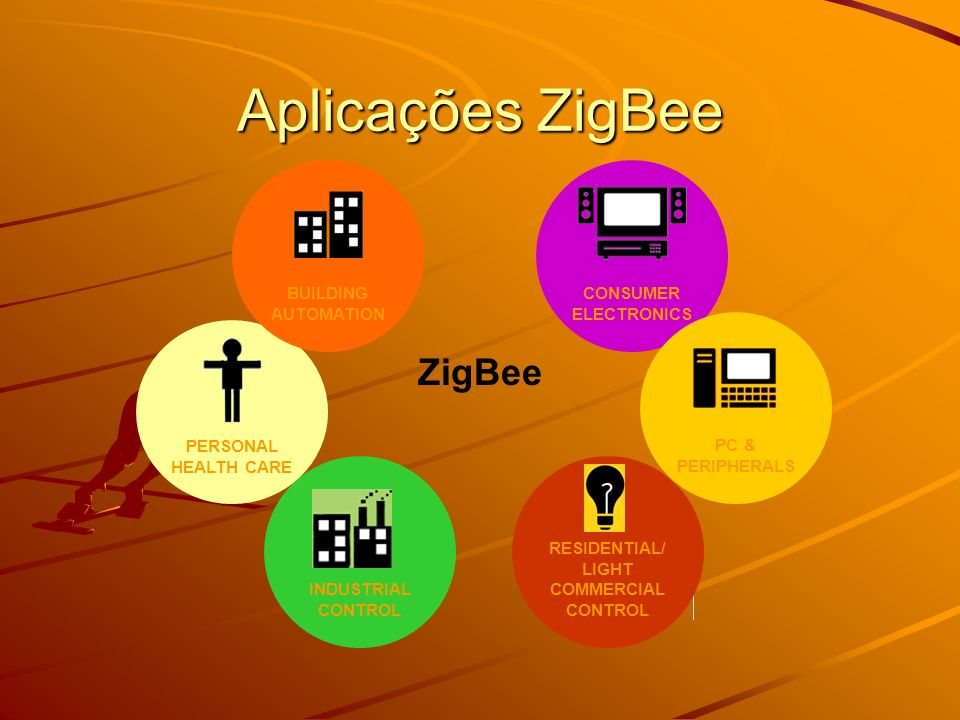 Aplicações ZigBee ZigBee RESIDENTIAL/ LIGHT COMMERCIAL CONTROL CONSUMER ELECTRONICS PC & PERIPHERALS INDUSTRIAL CONTROL PERSONAL HEALTH CARE BUILDING