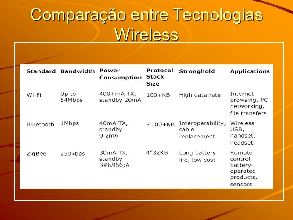 Wi-Max Tecnologia sem Fio de Longo Alcance; Utilizada em redes do tipo WMAN; Até 50 Km de alcance; Taxa de Transmissão de até 75 Mbps; Utilização em áreas de difícil cabeamento –Torna viável a instalação em locais anteriormente inviáveis