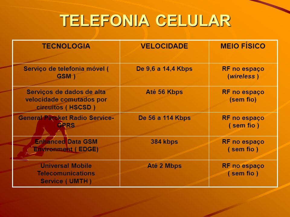 TELEFONIA CELULAR WAP ( Wireless Aplication Protocol ).