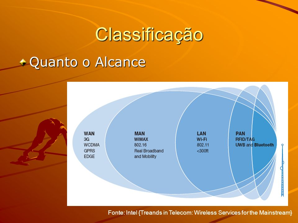 Classificação Quanto o Alcance Fonte: Intel {Treands in Telecom: Wireless Services for the Mainstream}