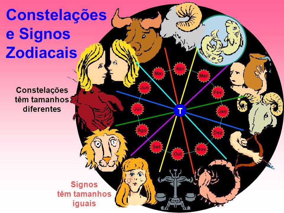 Constelações e Signos Zodiacais T Abr Mai Jun Jul Ago Set Out Nov Dez Jan Fev Mar Constelações têm tamanhos diferentes Signos têm tamanhos iguais