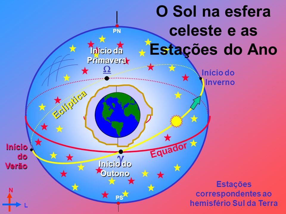 Equador PN Eclíptica Início do Inverno IníciodoVerão PS N L Estações correspondentes ao hemisfério Sul da Terra Início da Primavera Início do Outono O Sol na esfera celeste e as Estações do Ano