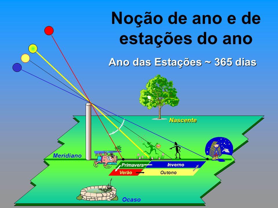 Noção de ano e de estações do ano Nascente Ocaso Meridiano Inverno Primavera Verão Outono Ano das Estações ~ 365 dias