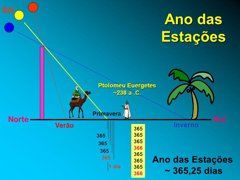 Ano das Estações NorteSul Sol 365 1 dia Ano das Estações ~ 365,25 dias Inverno Verão Primavera 365 366 365 366 Ptolomeu Euergetes ~238 a.C.