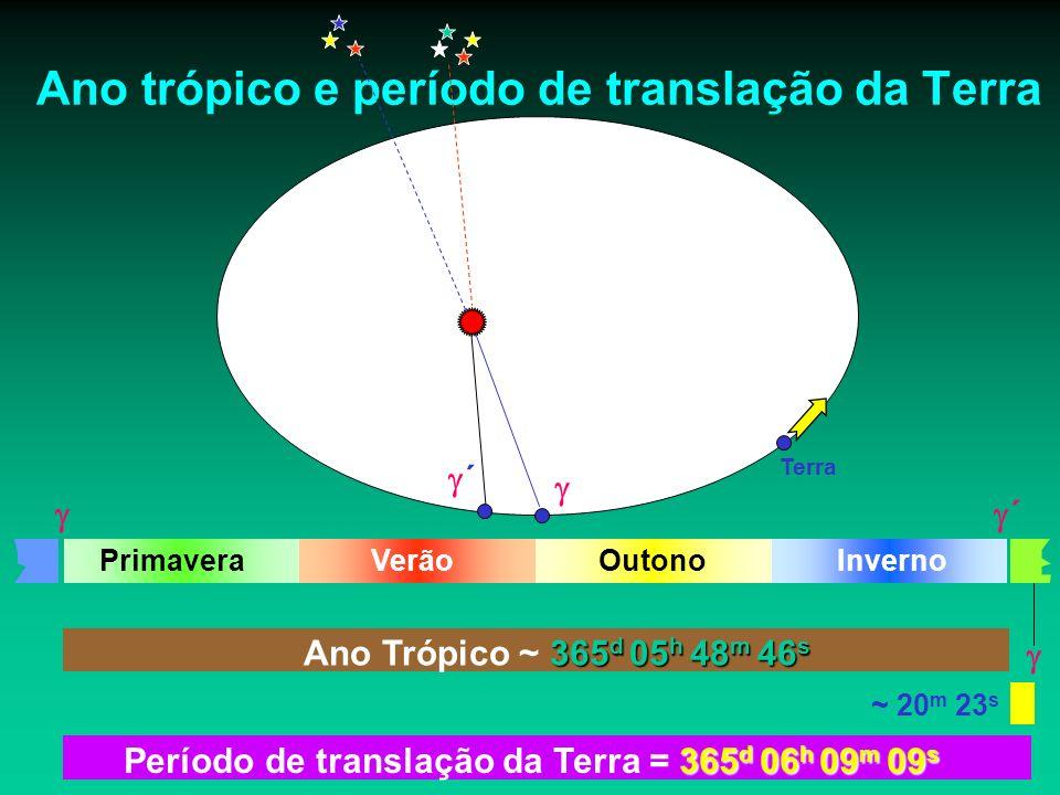 365 d 05 h 48 m 46 s Ano Trópico ~ 365 d 05 h 48 m 46 s PrimaveraOutonoVerãoInverno Terra ´ Ano trópico e período de translação da Terra ´ ~ 20 m 23 s 365 d 06 h 09 m 09 s Período de translação da Terra = 365 d 06 h 09 m 09 s