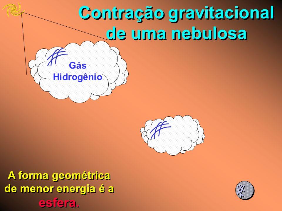 Contração gravitacional de uma nebulosa Gás Hidrogênio A forma geométrica de menor energia é a esfera.