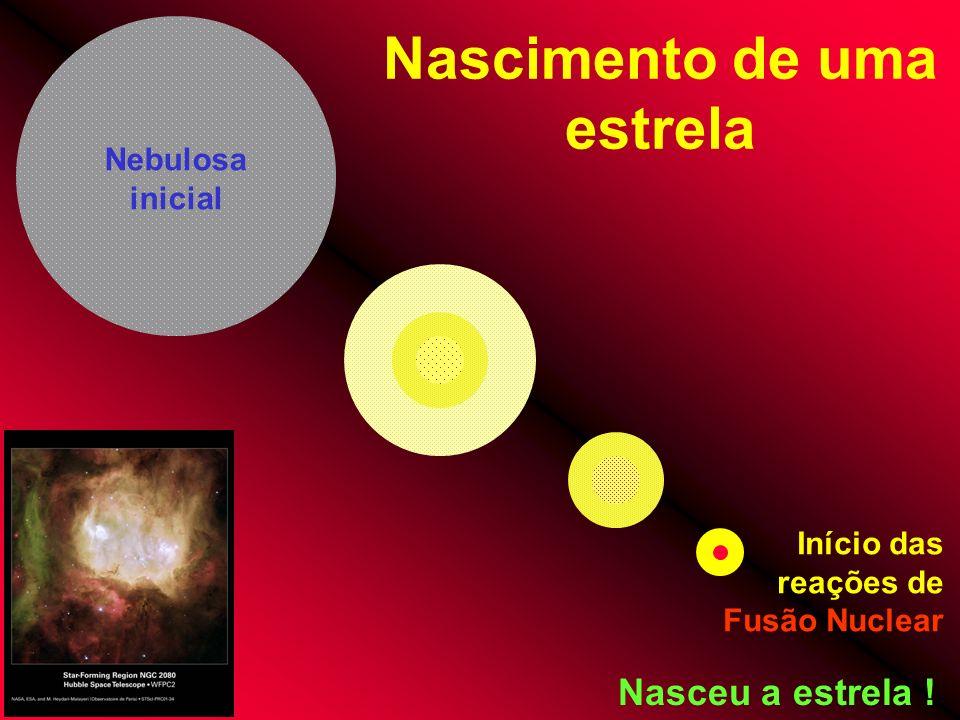 Nascimento de uma estrela Início das reações de Fusão Nuclear Nasceu a estrela ! Nebulosa inicial