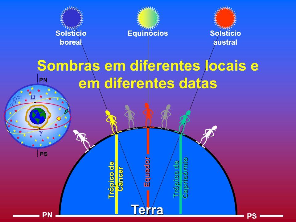 PN PS Equinócios Solstício austral Solstício boreal Sombras em diferentes locais e em diferentes datas Equador Trópico de Câncer Capricórnio Terra PN PS