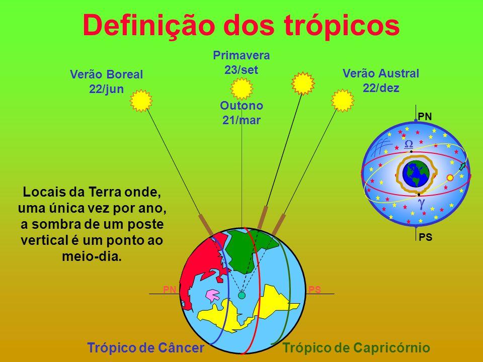 Definição dos trópicos Outono 21/mar Verão Boreal 22/jun Verão Austral 22/dez PNPS Primavera 23/set Trópico de CâncerTrópico de Capricórnio PN PS Locais da Terra onde, uma única vez por ano, a sombra de um poste vertical é um ponto ao meio-dia.