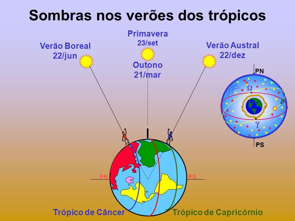 Sombras nos verões dos trópicos Outono 21/mar Verão Boreal 22/jun Verão Austral 22/dez PNPS Primavera 23/set Trópico de CâncerTrópico de Capricórnio PN PS