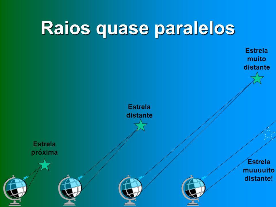 Raios quase paralelos Estrela próxima Estrela distante Estrela muito distante Estrela muuuuito distante!