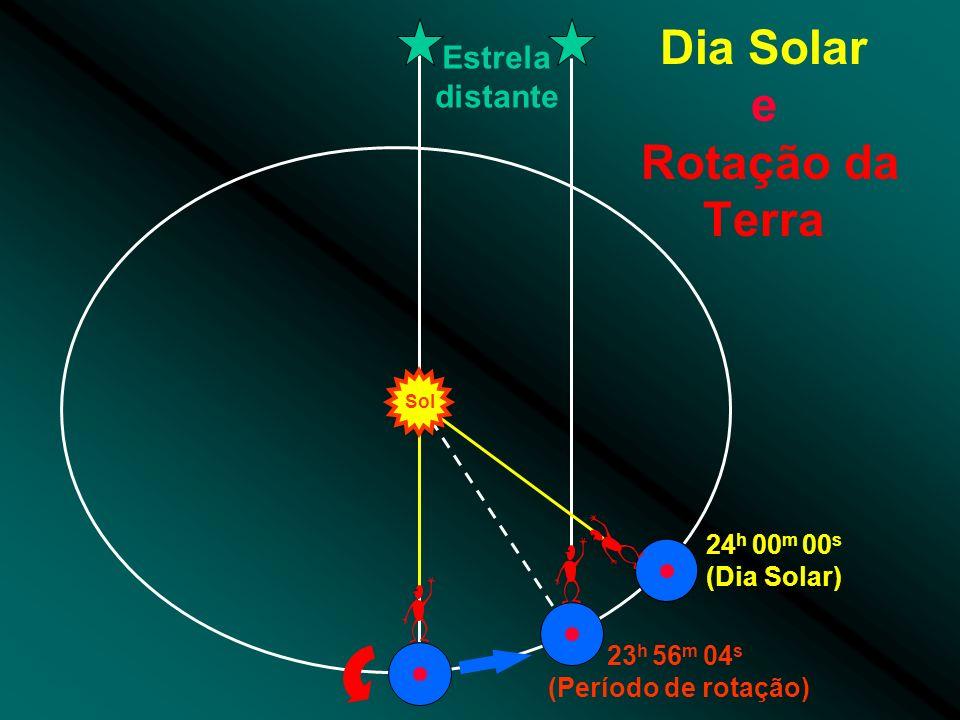 Dia Solar e Rotação da Terra Estrela distante 23 h 56 m 04 s (Período de rotação) 24 h 00 m 00 s (Dia Solar) Sol