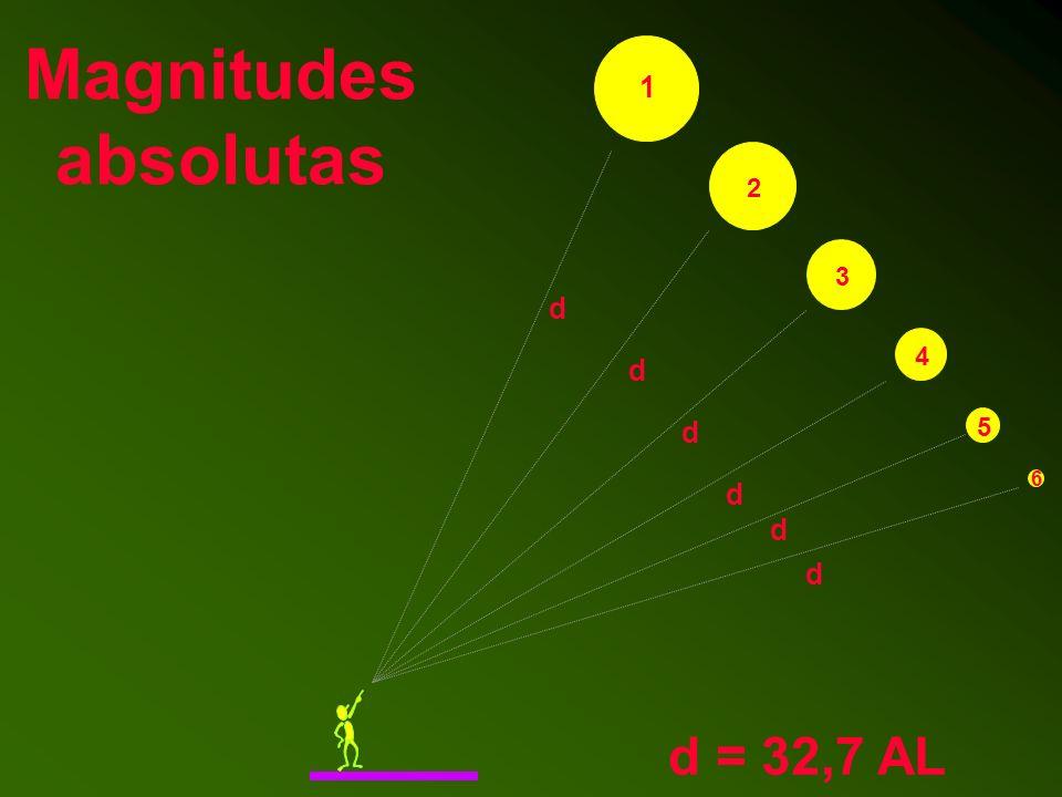 Magnitudes absolutas 1 2 3 4 5 6 d d d d d d d = 32,7 AL