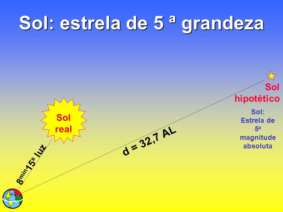 Sol: estrela de 5 ª grandeza Sol real 8 min 15 s luz d = 32,7 AL Sol hipotético Sol: Estrela de 5 a magnitude absoluta