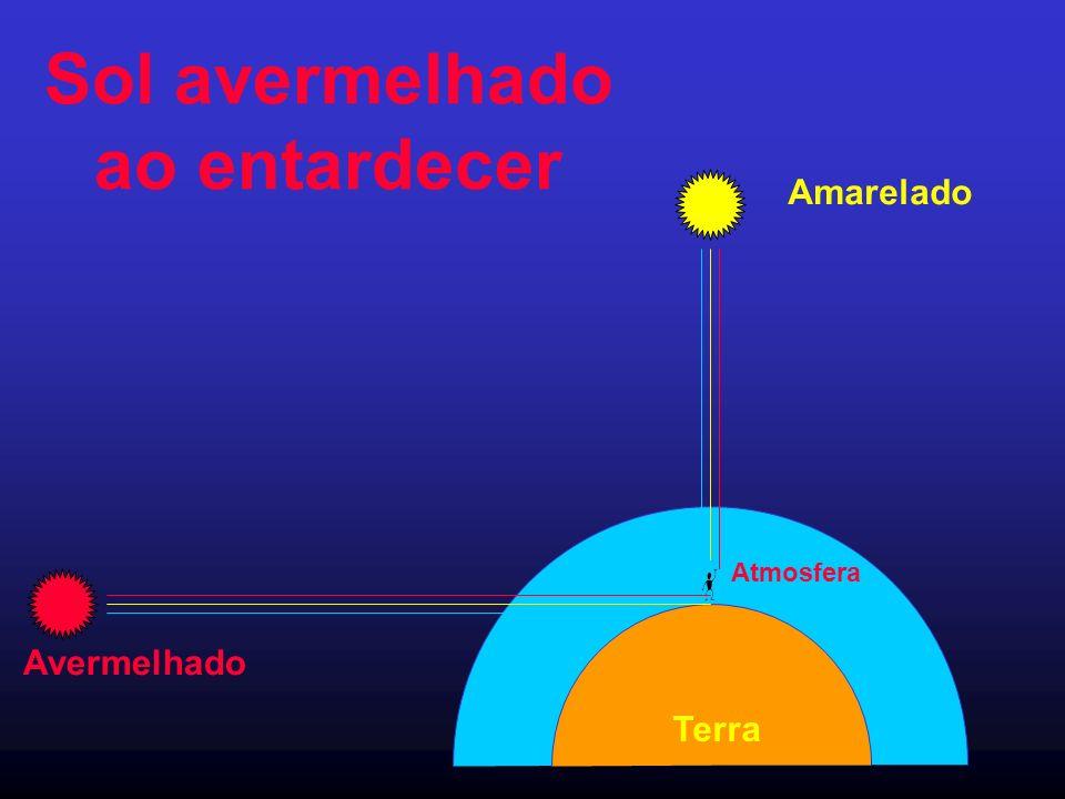 Sol avermelhado ao entardecer Terra Atmosfera Amarelado Avermelhado