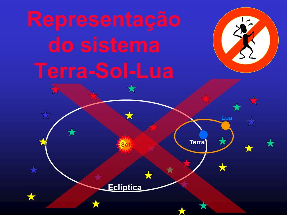 Representação do sistema Terra-Sol-Lua Sol Terra Eclíptica Lua