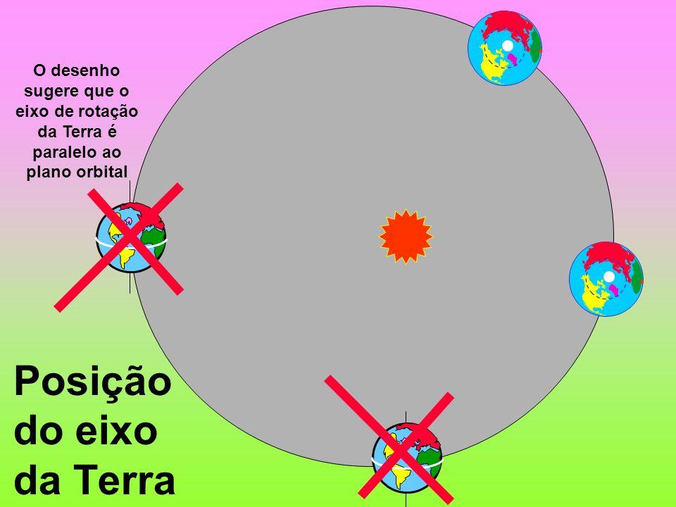 Posição do eixo da Terra O desenho sugere que o eixo de rotação da Terra é paralelo ao plano orbital