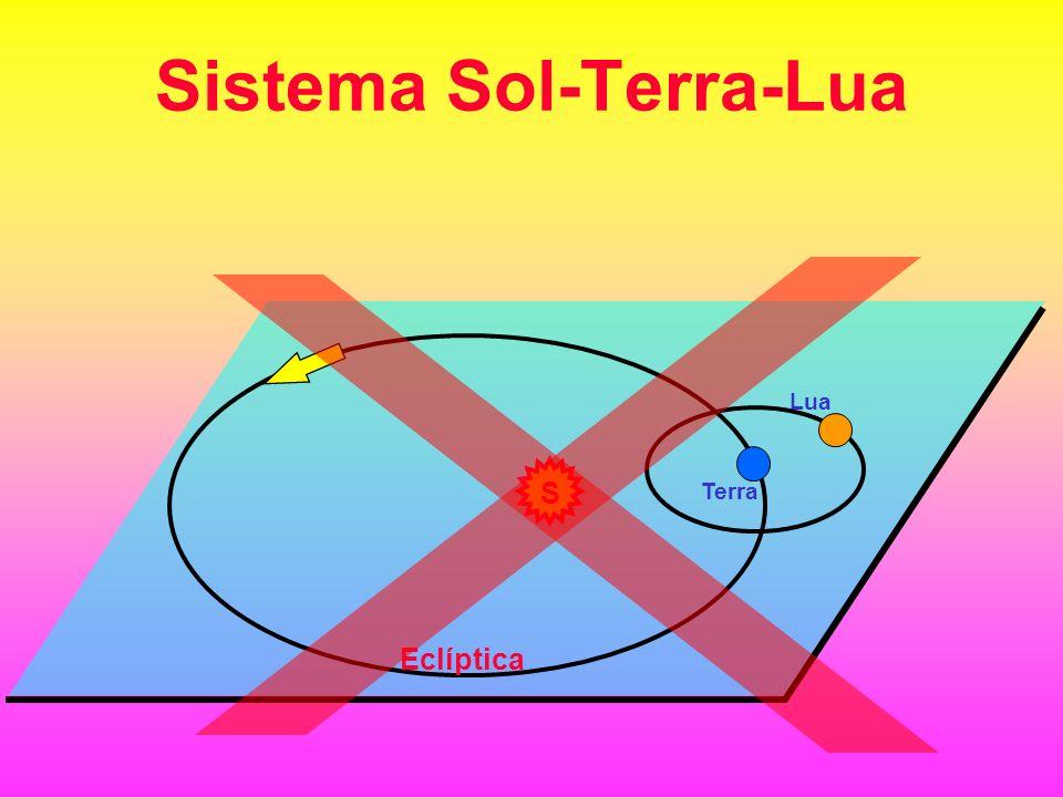 Sistema Sol-Terra-Lua S Terra Eclíptica Lua