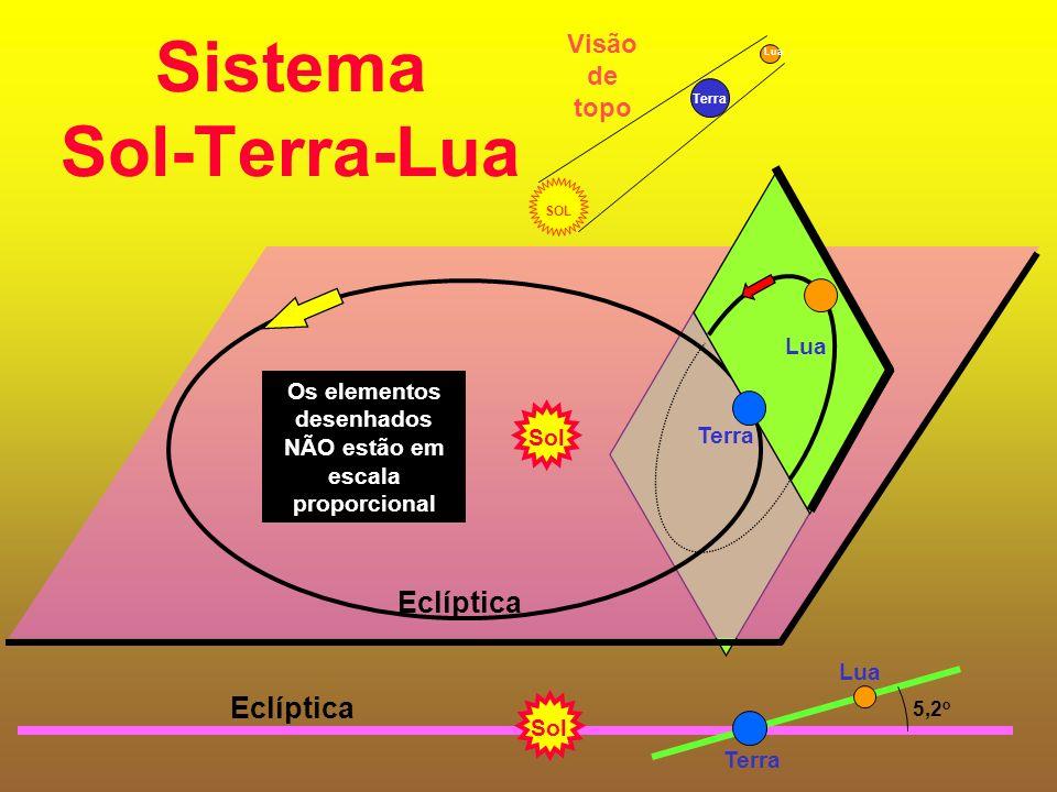 Sistema Sol-Terra-Lua Sol Terra Eclíptica Lua Eclíptica Lua Terra 5,2 o Sol Os elementos desenhados NÃO estão em escala proporcional SOL Terra Lua Visão de topo