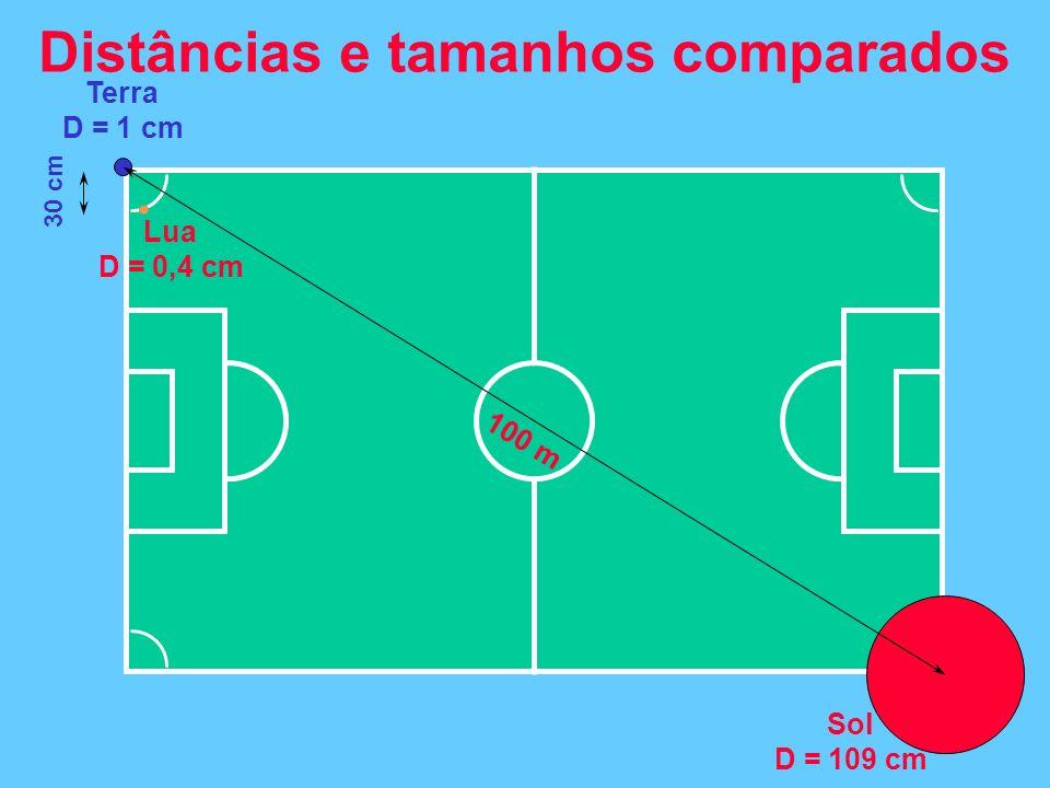 Distâncias e tamanhos comparados Terra D = 1 cm Lua D = 0,4 cm 30 cm Sol D = 109 cm 100 m