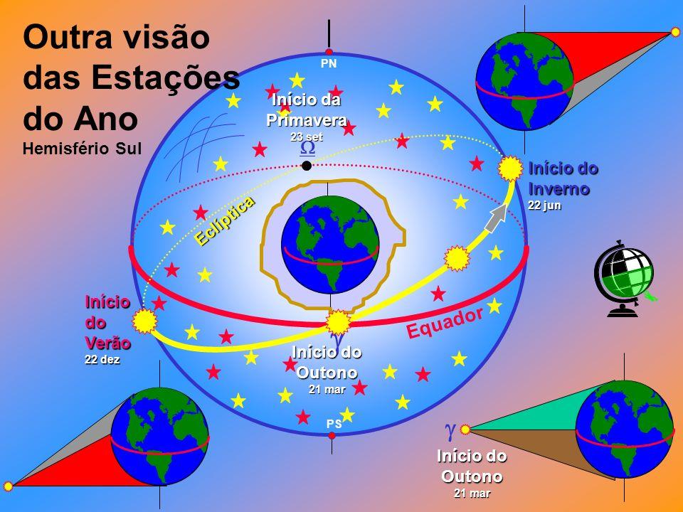 Equador PN Eclíptica Início do Outono 21 mar Início da Primavera 23 set PS Início do Inverno 22 jun Outra visão das Estações do Ano Hemisfério SulIníciodoVerão 22 dez Início do Outono 21 mar