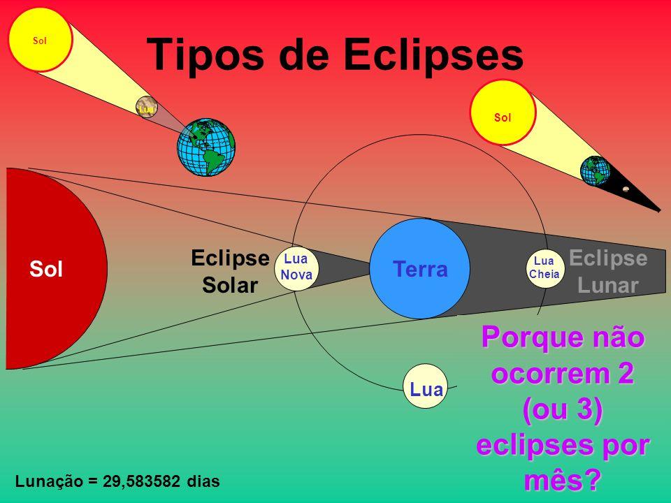 Tipos de Eclipses SolTerra Lua Nova Eclipse Solar Sol Lua Eclipse Lunar Sol Lua Cheia Porque não ocorrem 2 (ou 3) eclipses por mês.