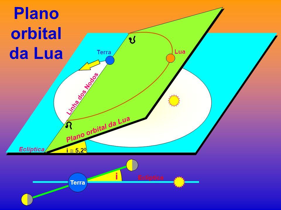 Plano orbital da Lua Terra Eclíptica i 5,2 0 Terra Eclíptica i Linha dos Nodos Plano orbital da Lua Lua