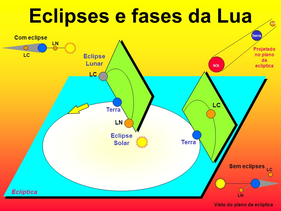 Eclipses e fases da Lua LC Terra Eclipse Solar LN LC Eclipse Lunar Terra LC LN Com eclipse Eclíptica SOL Terra Lua Projetado no plano da eclíptica LC LN Sem eclipses Visto do plano da eclíptica