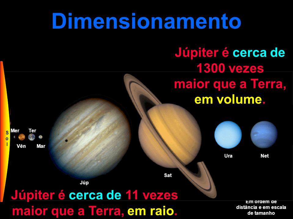 Dimensionamento Em ordem de distância e em escala de tamanho Mer VênMar Ter Júp Sat UraNet Plu SolSol Júpiter é cerca de 1300 vezes maior que a Terra, em volume.
