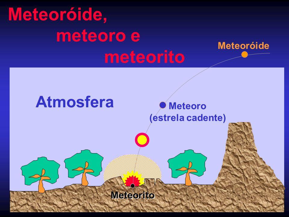 Meteoróide, meteoro e meteorito Meteoróide Meteoro (estrela cadente) Meteorito Atmosfera