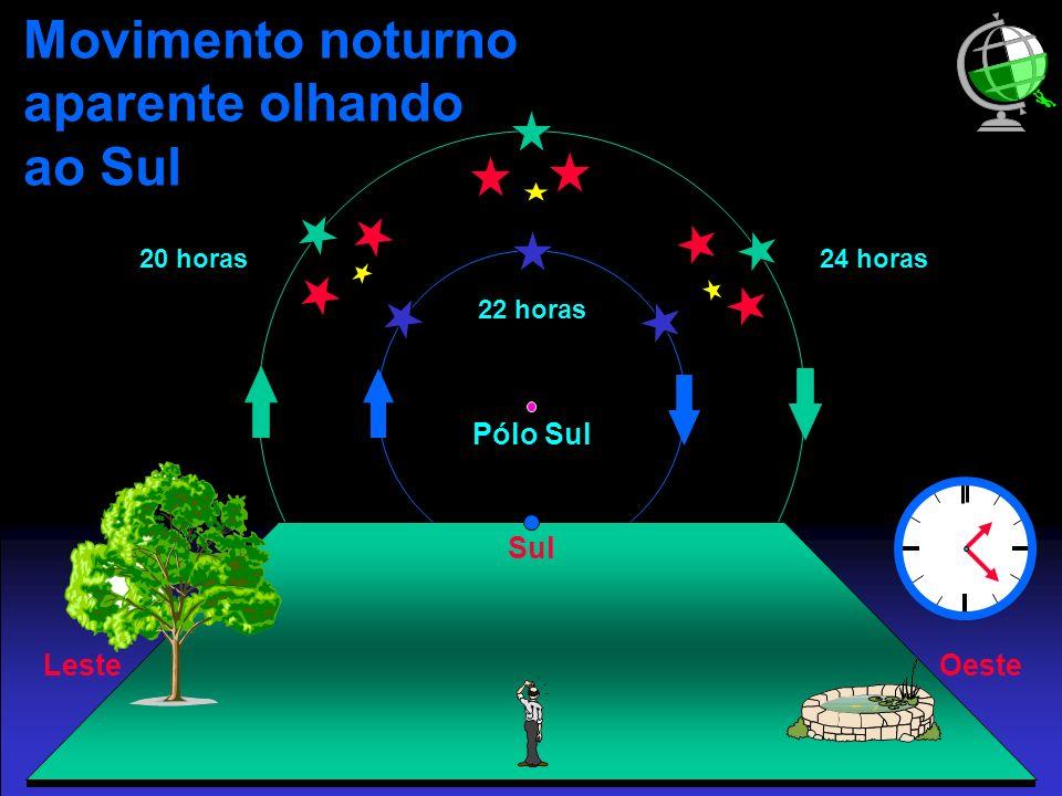 Pólo Sul Movimento noturno aparente olhando ao Sul Sul OesteLeste 20 horas 22 horas 24 horas