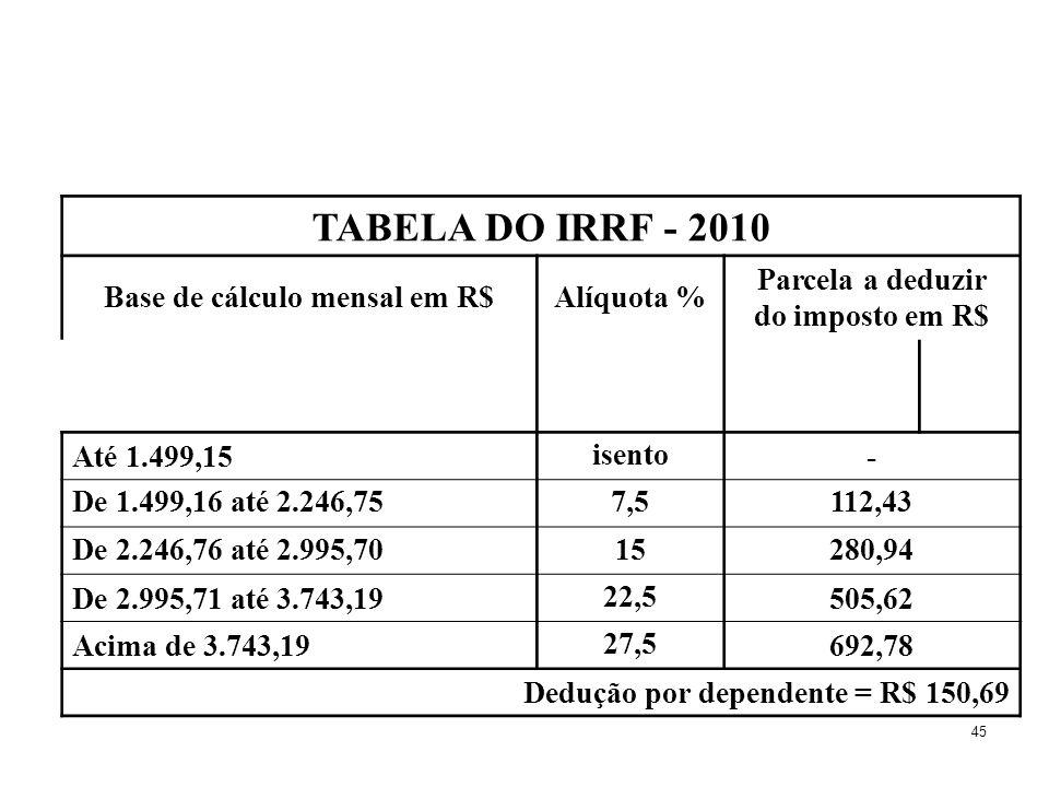 45 TABELA DO IRRF - 2010 Base de cálculo mensal em R$Alíquota % Parcela a deduzir do imposto em R$ Até 1.499,15 isento - De 1.499,16 até 2.246,757,511