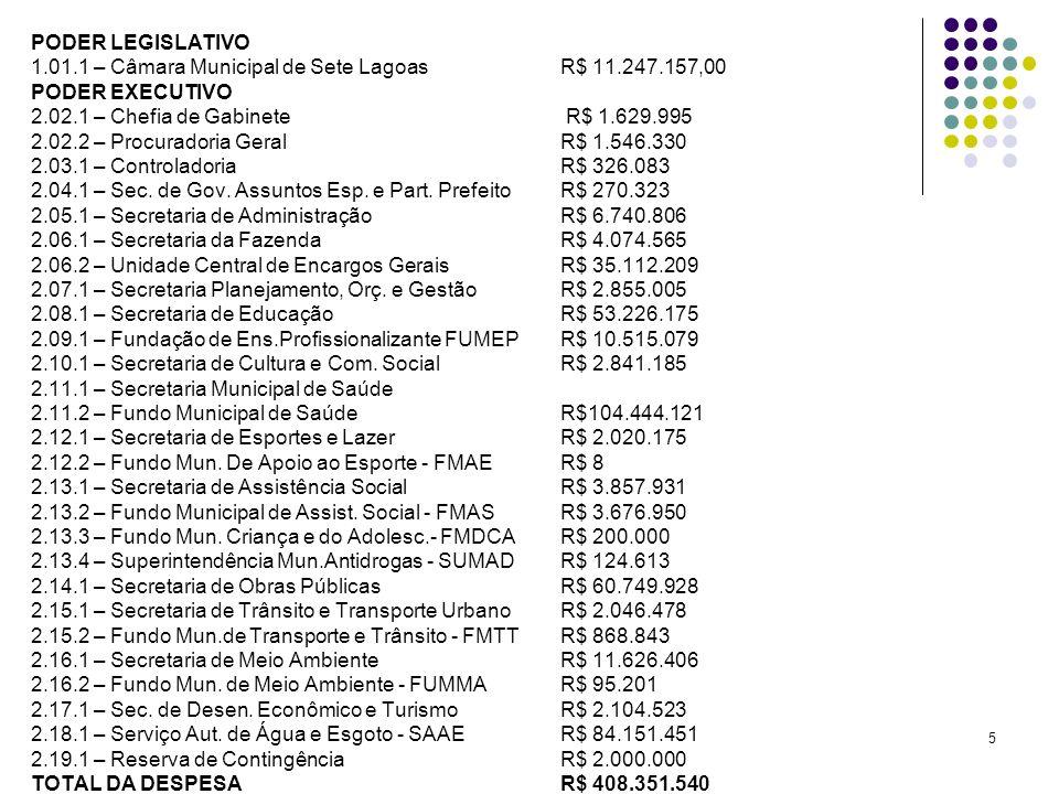 5 PODER LEGISLATIVO 1.01.1 – Câmara Municipal de Sete Lagoas R$ 11.247.157,00 PODER EXECUTIVO 2.02.1 – Chefia de Gabinete R$ 1.629.995 2.02.2 – Procur