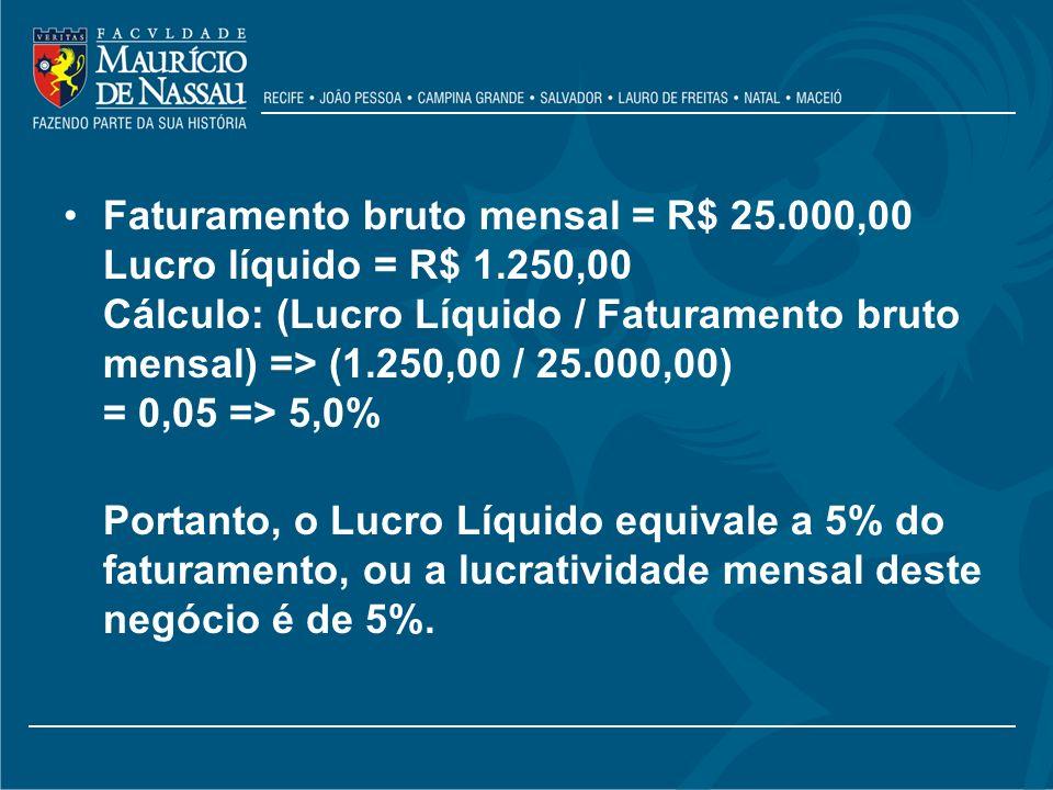 Faturamento bruto mensal = R$ 25.000,00 Lucro líquido = R$ 1.250,00 Cálculo: (Lucro Líquido / Faturamento bruto mensal) => (1.250,00 / 25.000,00) = 0,