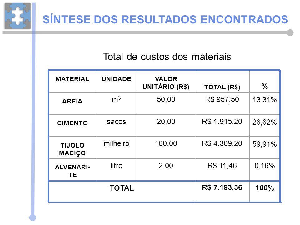MATERIALUNIDADEVALOR UNITÁRIO (R$)TOTAL (R$) % AREIA m3m3 50,00R$ 957,50 13,31% CIMENTO sacos20,00R$ 1.915,20 26,62% TIJOLO MACIÇO milheiro180,00R$ 4.