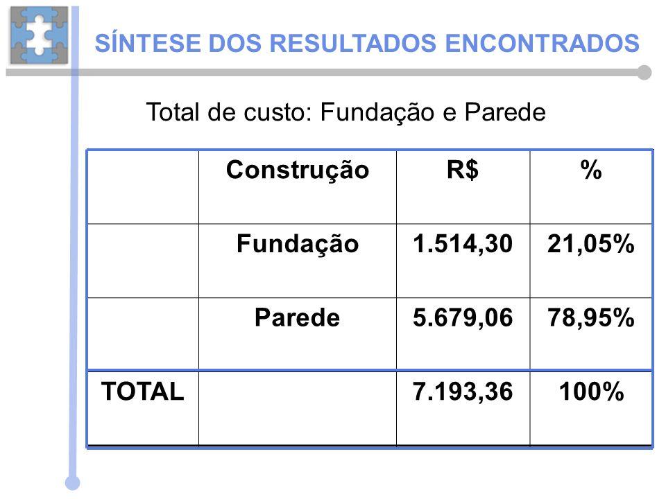 ConstruçãoR$% Fundação1.514,3021,05% Parede5.679,0678,95% TOTAL7.193,36100% Total de custo: Fundação e Parede SÍNTESE DOS RESULTADOS ENCONTRADOS