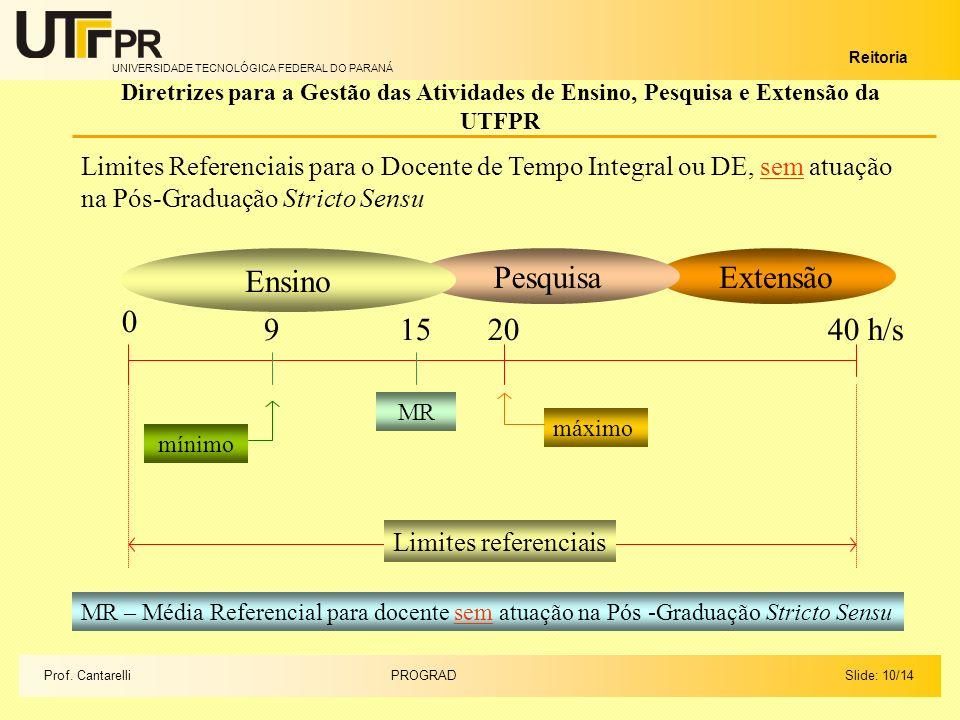 UNIVERSIDADE TECNOLÓGICA FEDERAL DO PARANÁ Reitoria Extensão Slide: 10/14PROGRADProf.
