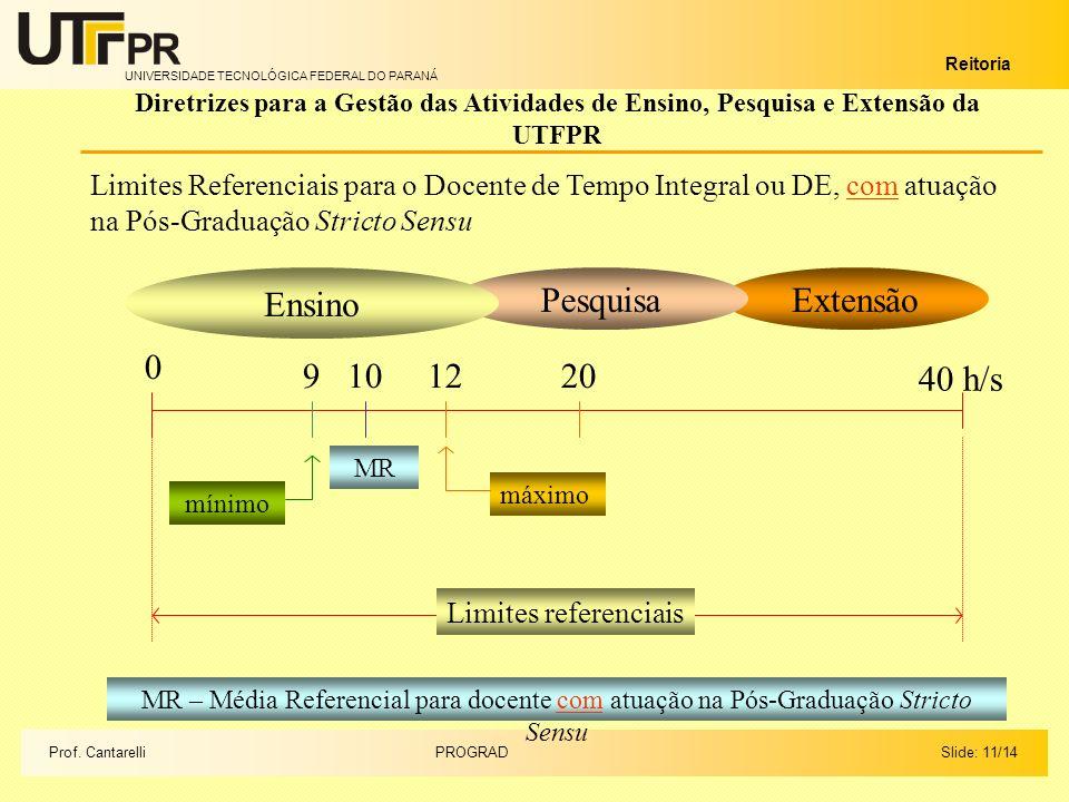 UNIVERSIDADE TECNOLÓGICA FEDERAL DO PARANÁ Reitoria Extensão Slide: 11/14PROGRADProf.