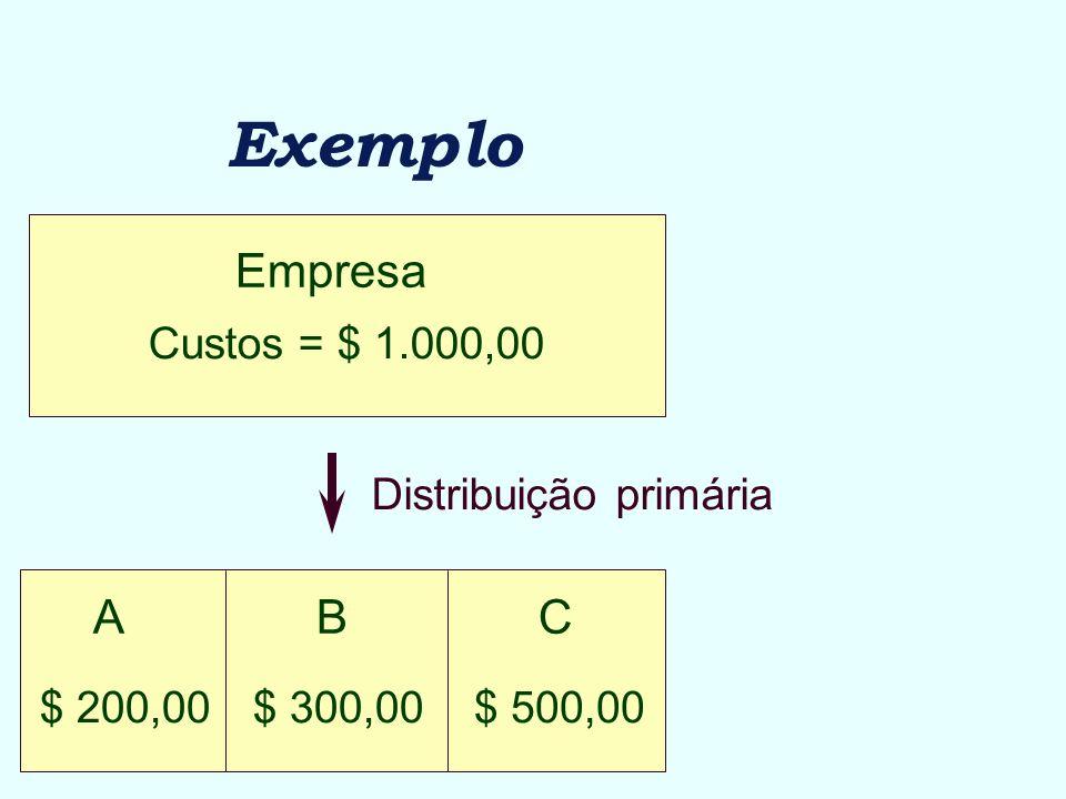 Exemplo Empresa Custos = $ 1.000,00 Distribuição primária ABC $ 500,00$ 300,00$ 200,00